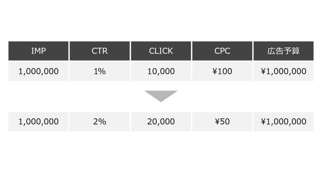 各指標の解説②CLICK・CTR(クリック数・クリック率)