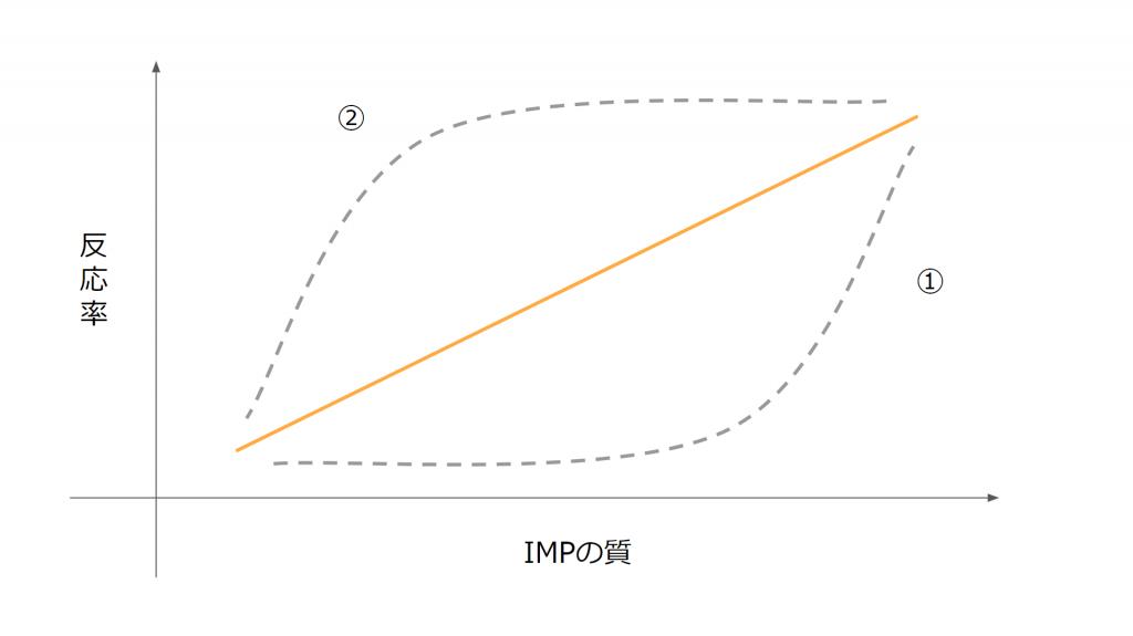 各指標の解説①IMPRESSION(表示回数)